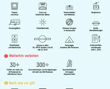 COVID Lockerungen ab 6.6.2020